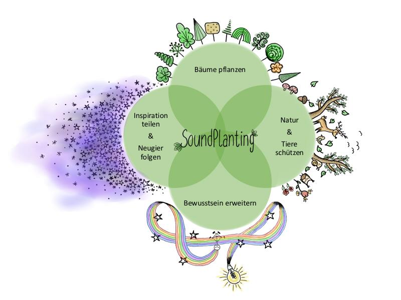 Bäume schützen mit Musik? Soundplanting macht es möglich. Quelle: soundplanting.org