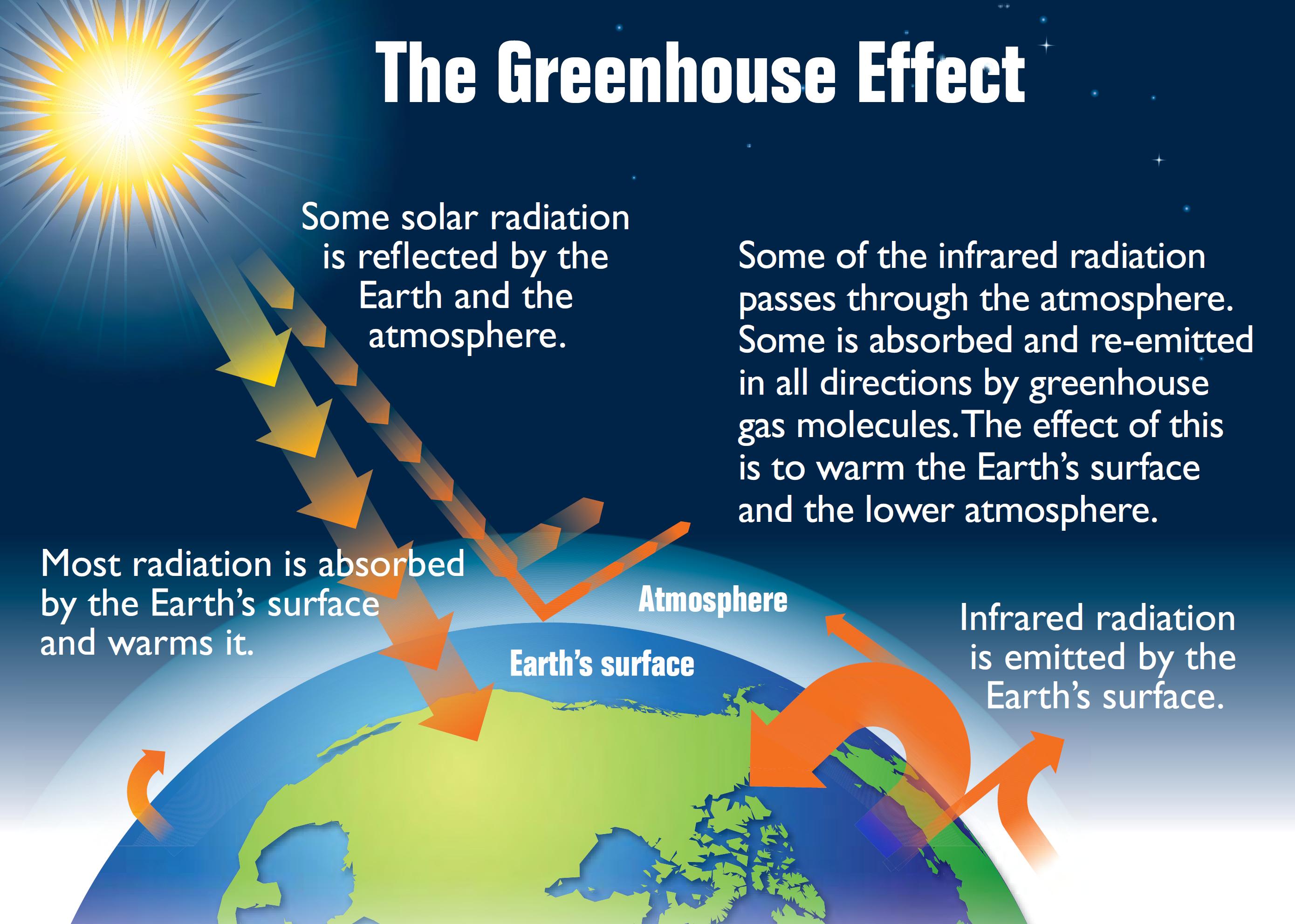 Der Treibhauseffekt: Ein Teil der Sonnenstrahlen wird von der Erde absorbiert, der Rest reflektiert und zurück in den Weltraum geworfen. Die so genannten Treibhausgase halten einen Teil der Energie, die eigentlich zurückgestrahlt werden würde, in der Atmosphäre. Sie wirken also wie eine Bettdecke, die dafür sorgt, dass die warme Luft darunter nicht entweicht. Grafik: US EPA