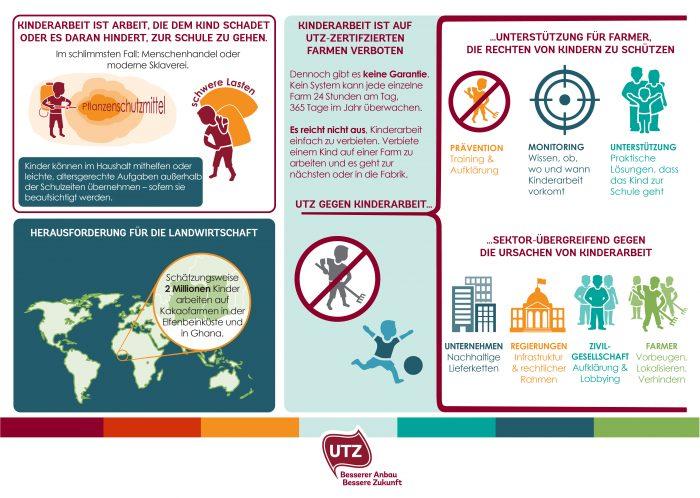 Sollte eigentlich selbstverständlich sein, ist es aber noch lange nicht: Das UTZ Certified Programm stellt sicher, dass in den zertifizierten Kakaoprojekten keine Kinder arbeiten müssen. Quelle: UTZ Certified