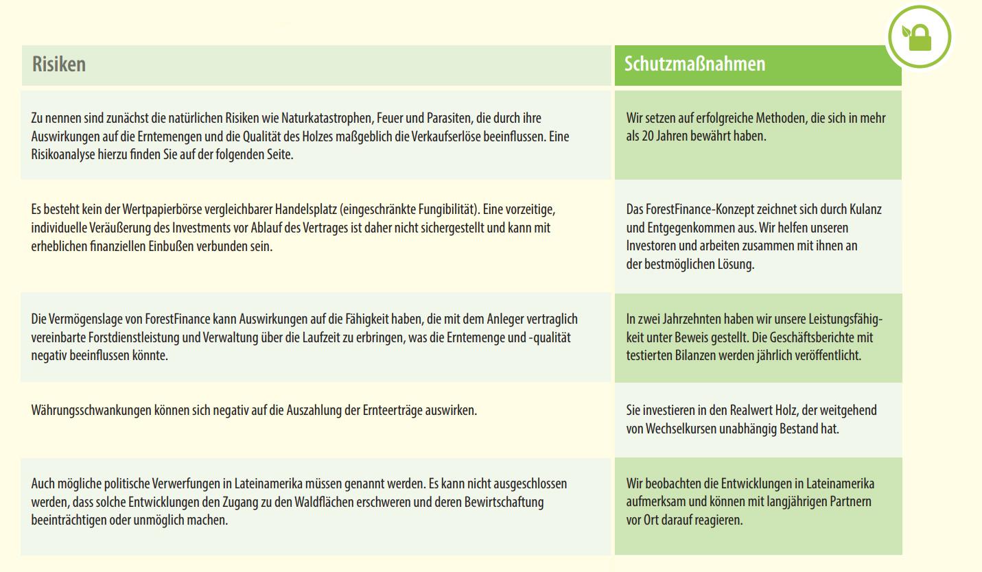 Waldinvestments Risiken