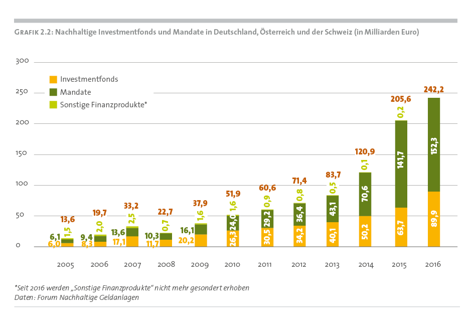 Nachhaltige Investmentfonds und Mandate in Deutschland, Österreich und der Schweiz. Forum für nachhaltige Geldanlagen