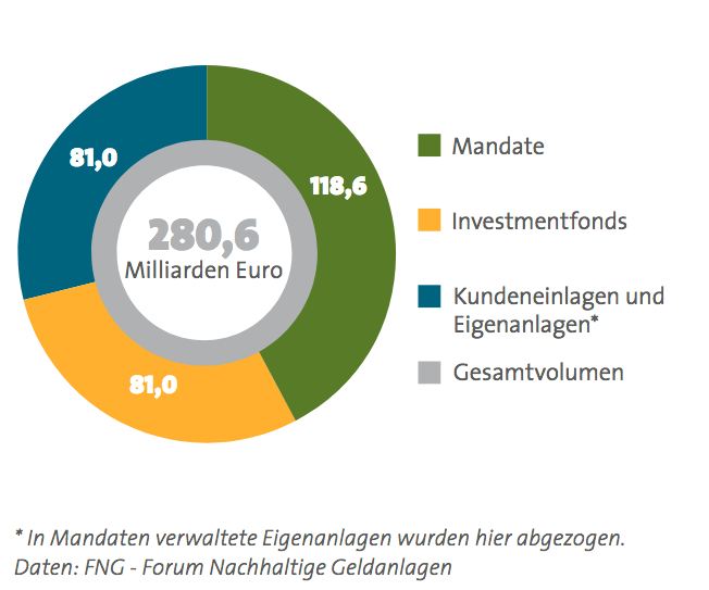 Nachhaltige Geldanlagen in Deutschlan, Österreich und der Schweiz.